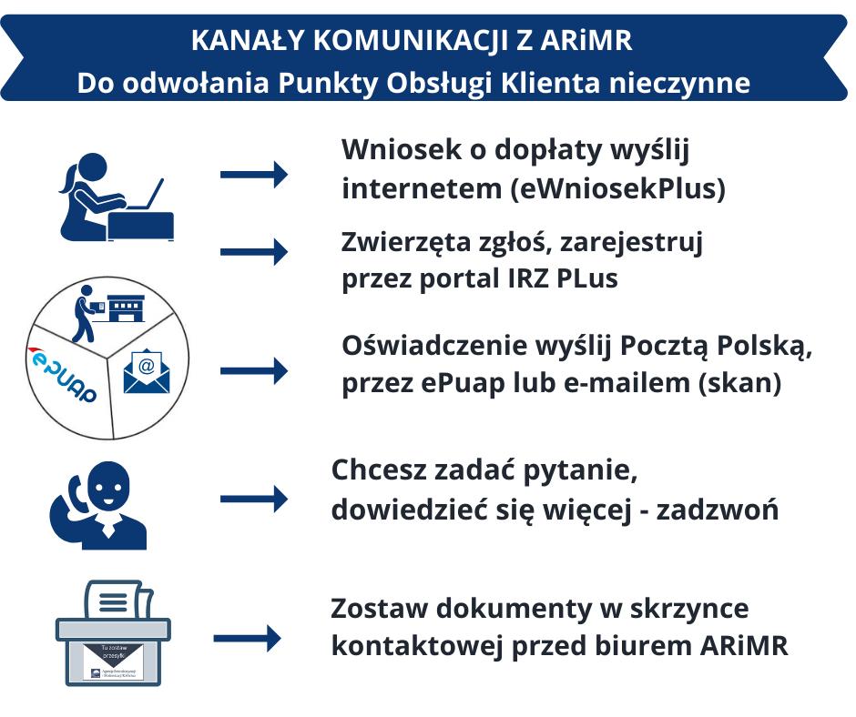 kanaly-komunikacji-arimr.png
