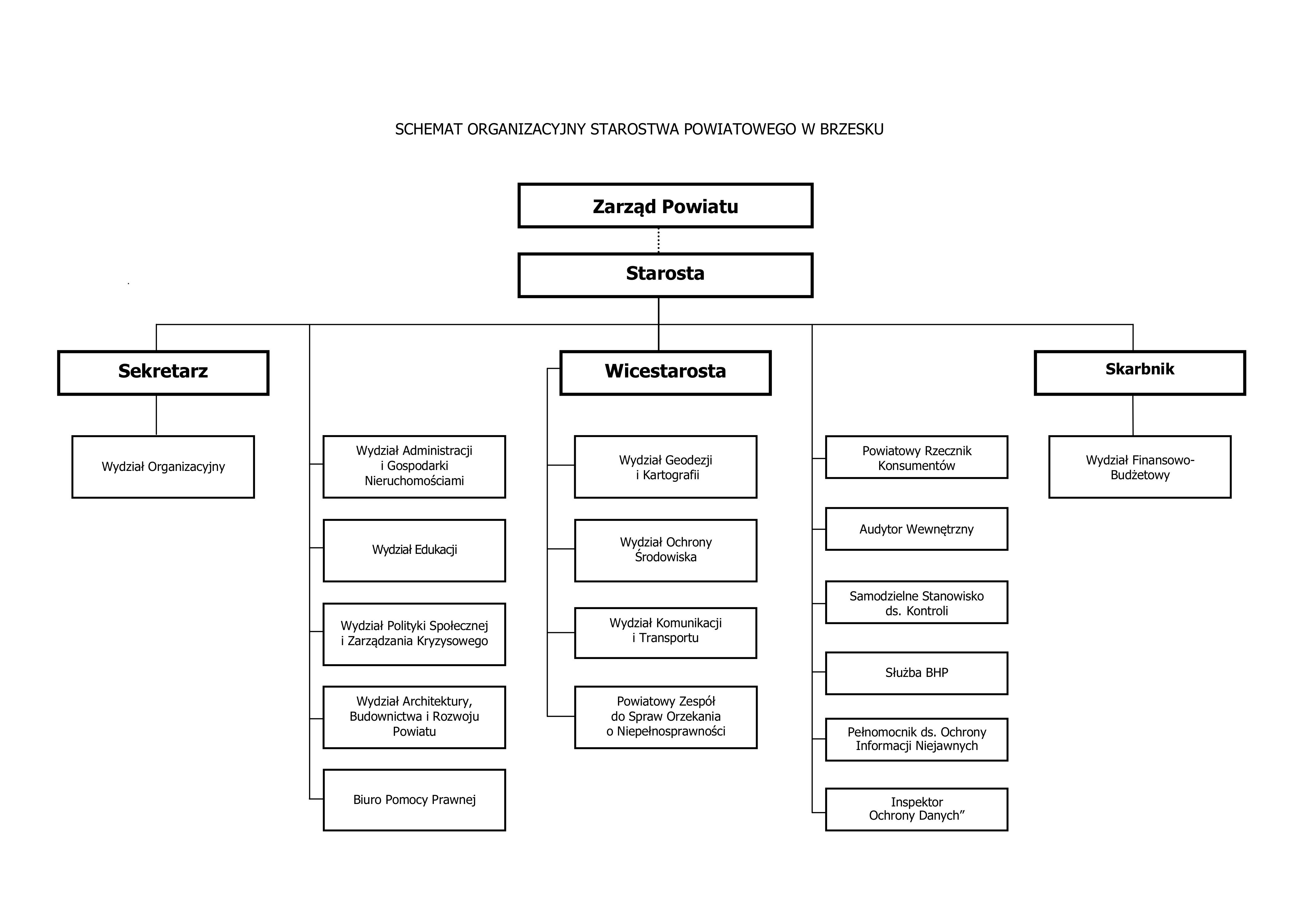 schemat-org-starostwa2020.jpg